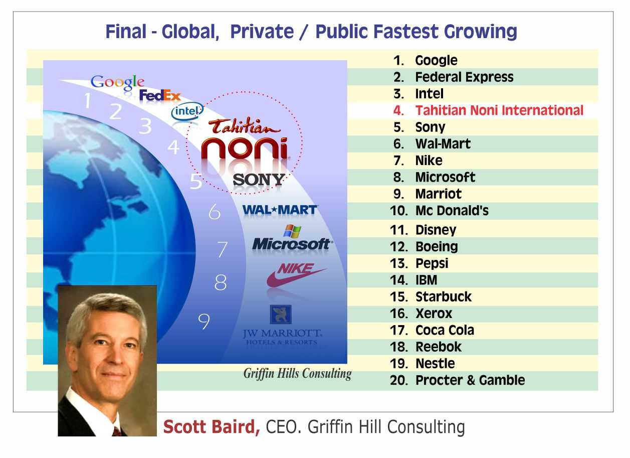 Final - Global, Privat / Public Fastest Growing